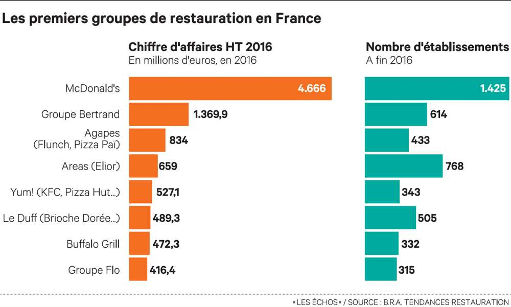 groupes restauration en france
