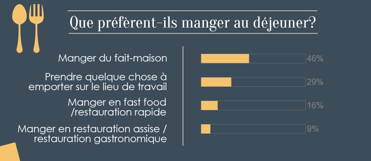 Préférences alimentaires des français