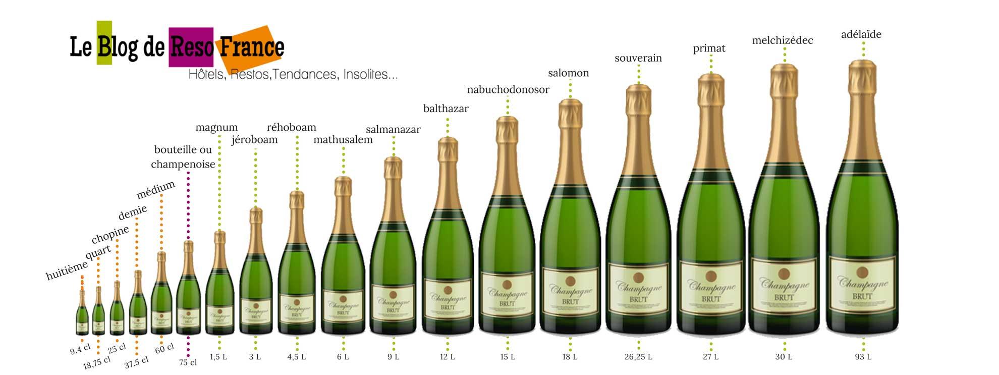 Bouteilles de champagne : Les tailles et contenances