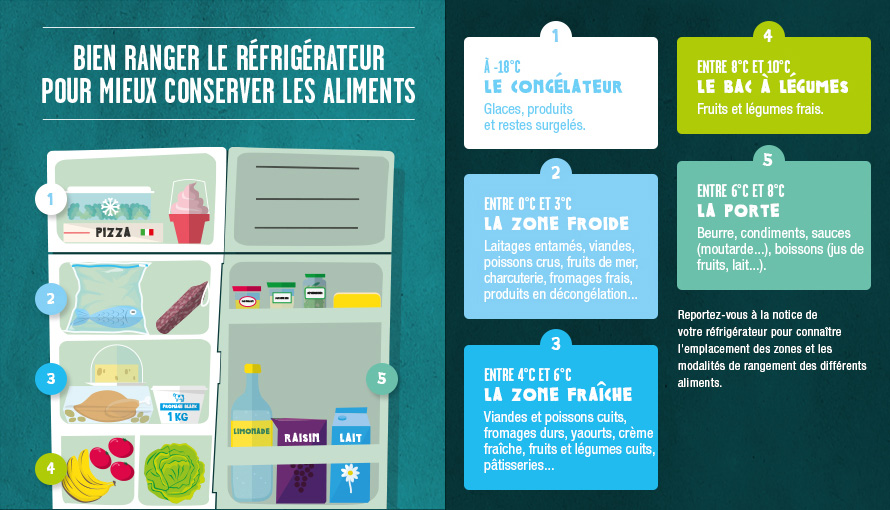 Comment optimiser votre frigo