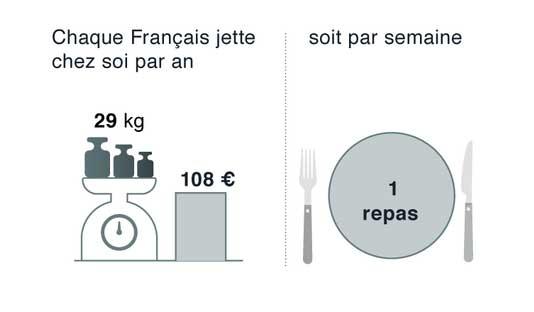 Les chiffres du gaspillage alimentaire en France