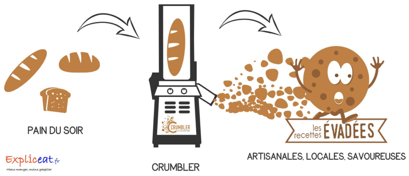 Serbotel 2019 : Crumbler